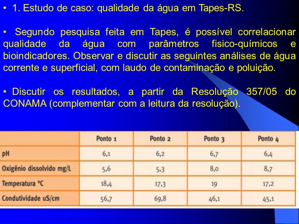 1. Estudo de caso: qualidade da água em Tapes-RS.