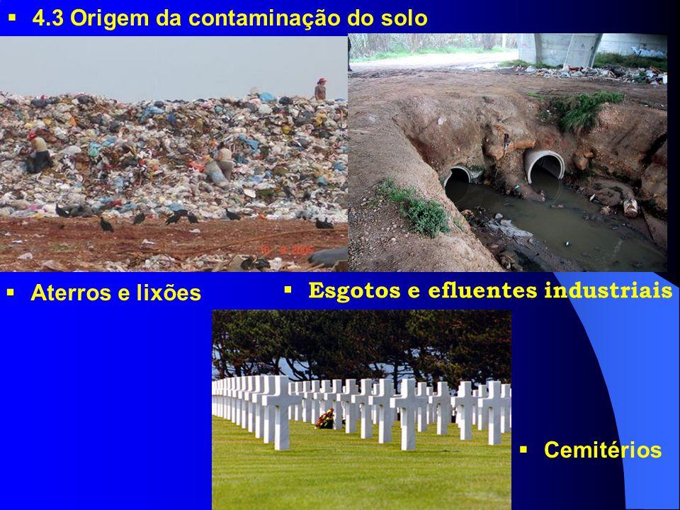 4.3 Origem da contaminação do solo