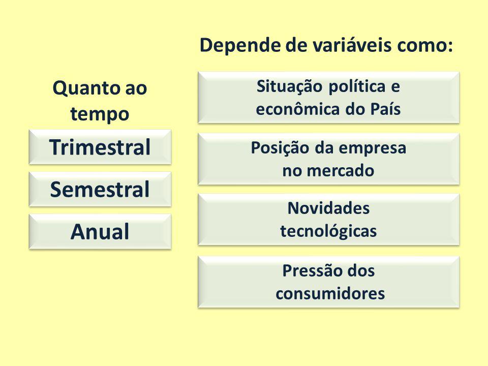 Depende de variáveis como: