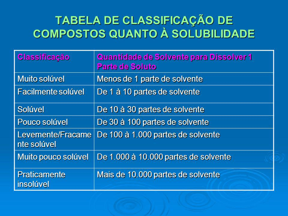 TABELA DE CLASSIFICAÇÃO DE COMPOSTOS QUANTO À SOLUBILIDADE