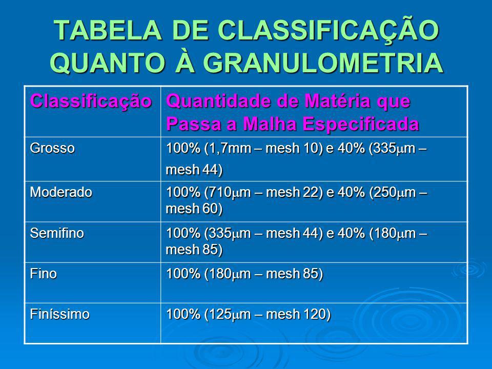 TABELA DE CLASSIFICAÇÃO QUANTO À GRANULOMETRIA