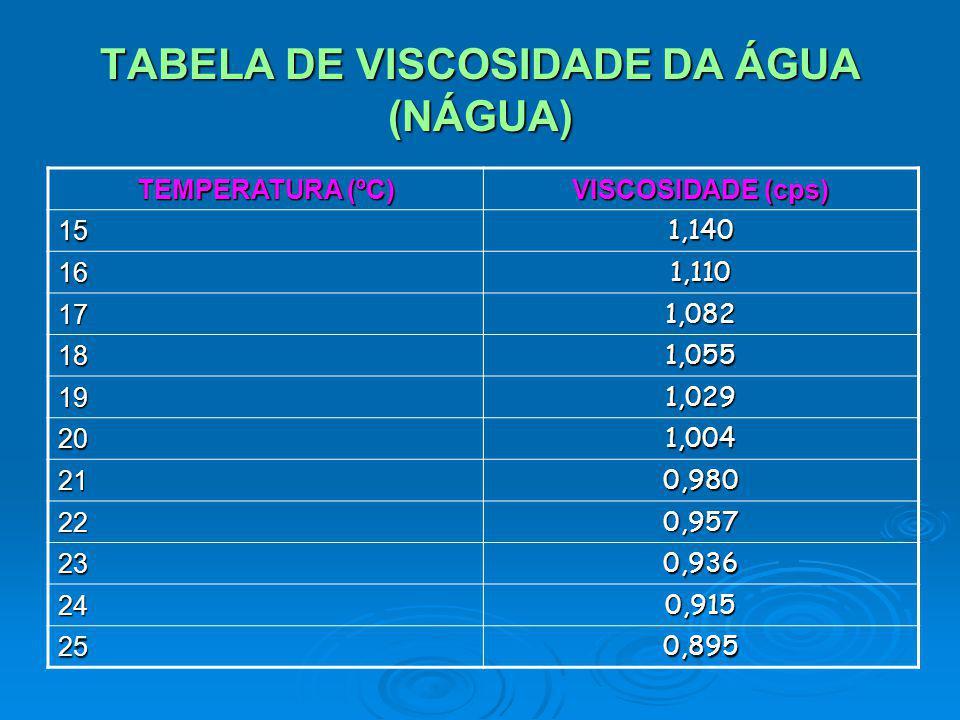 TABELA DE VISCOSIDADE DA ÁGUA (NÁGUA)
