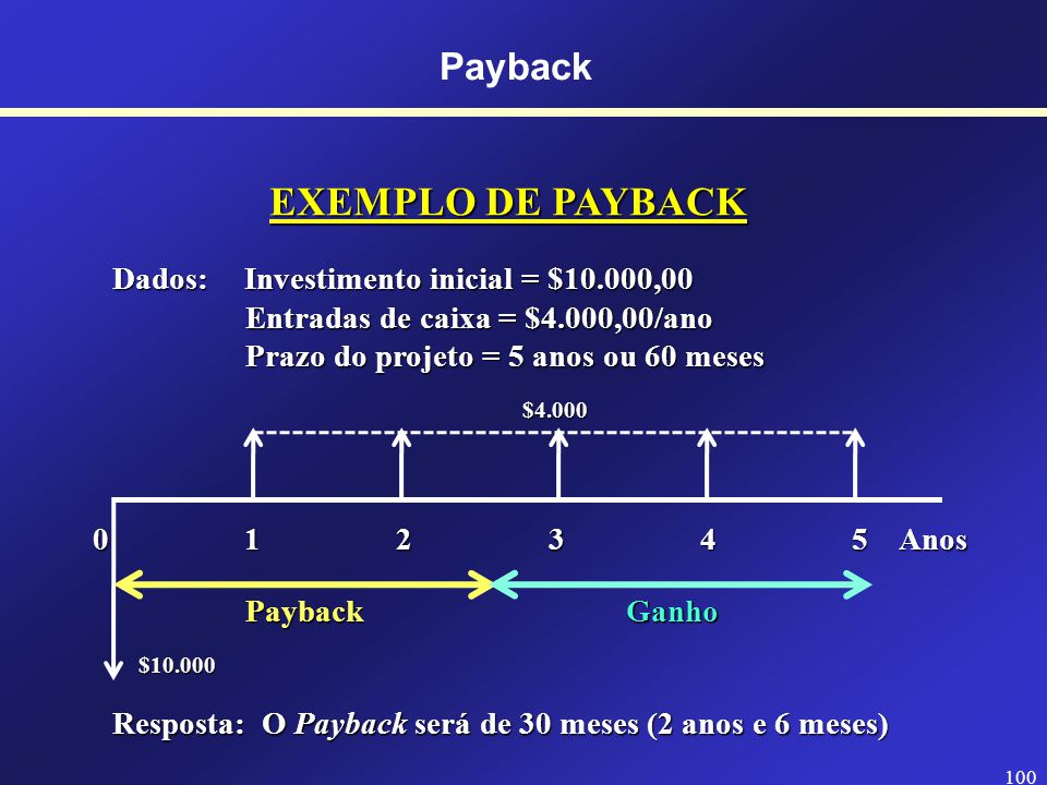 EXEMPLO DE PAYBACK Payback Dados: Investimento inicial = $10.000,00