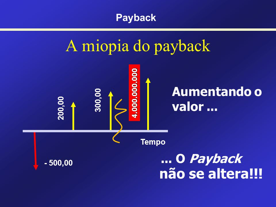 A miopia do payback não se altera!!! Aumentando o valor ...