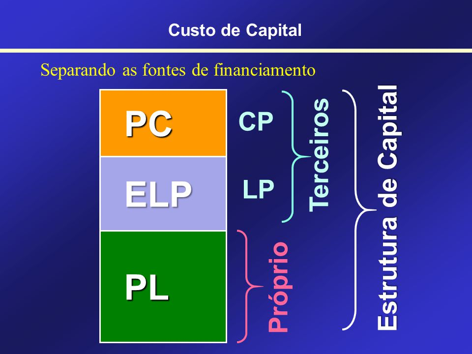 Separando as fontes de financiamento