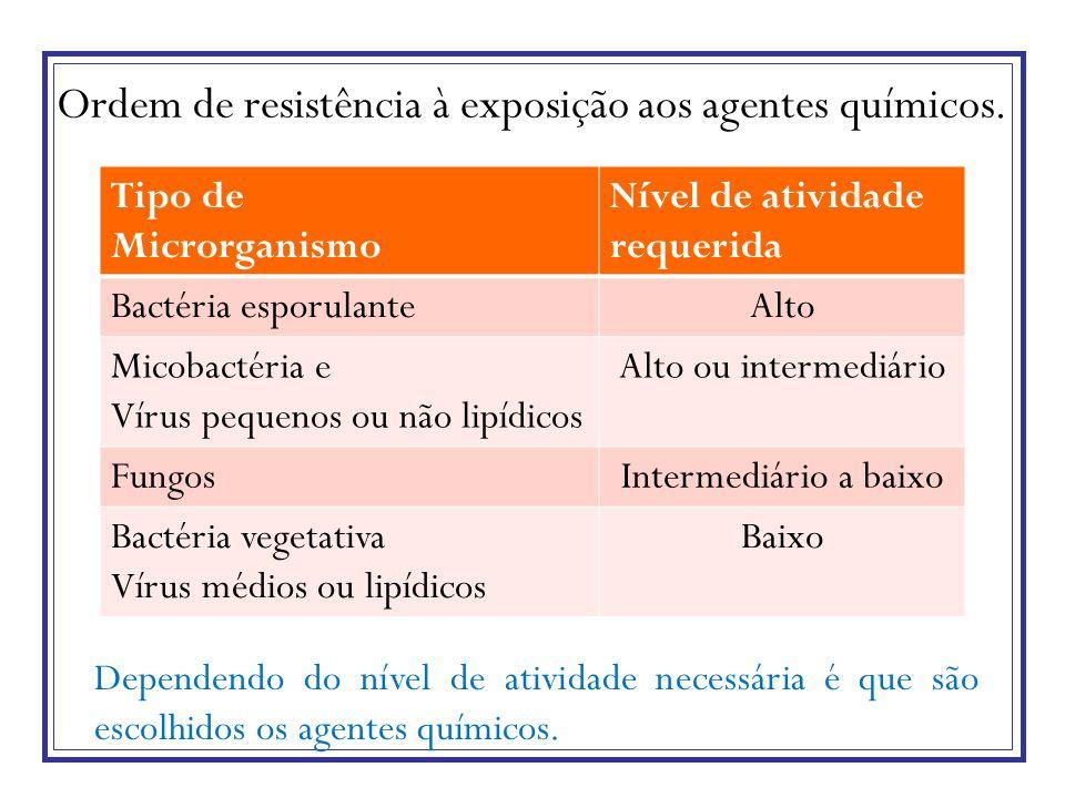Ordem de resistência à exposição aos agentes químicos.