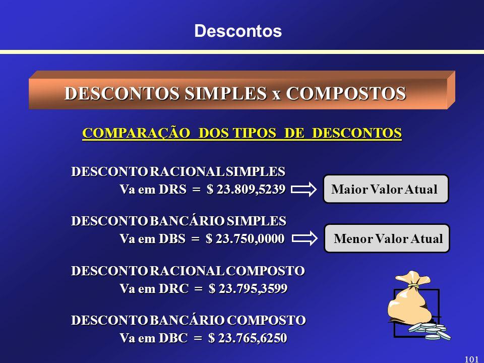DESCONTOS SIMPLES x COMPOSTOS COMPARAÇÃO DOS TIPOS DE DESCONTOS