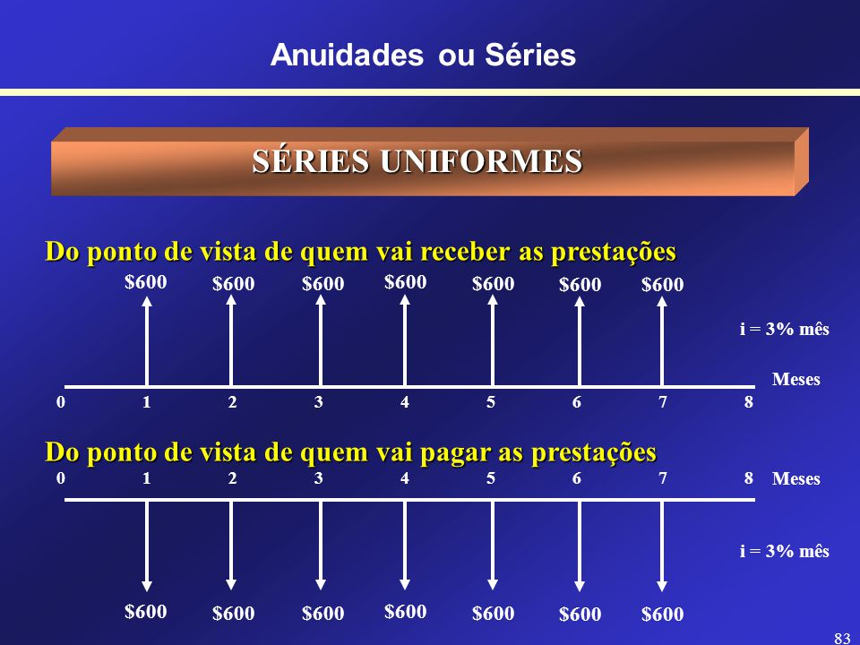 SÉRIES UNIFORMES Anuidades ou Séries