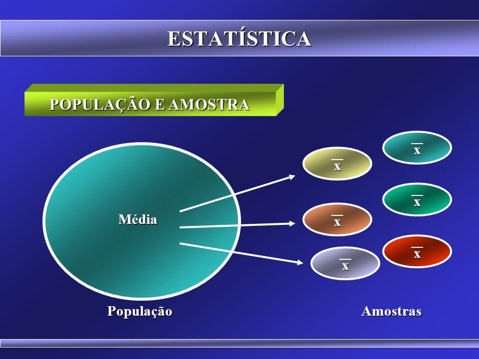 ESTATÍSTICA POPULAÇÃO E AMOSTRA x x x Média x x x População Amostras