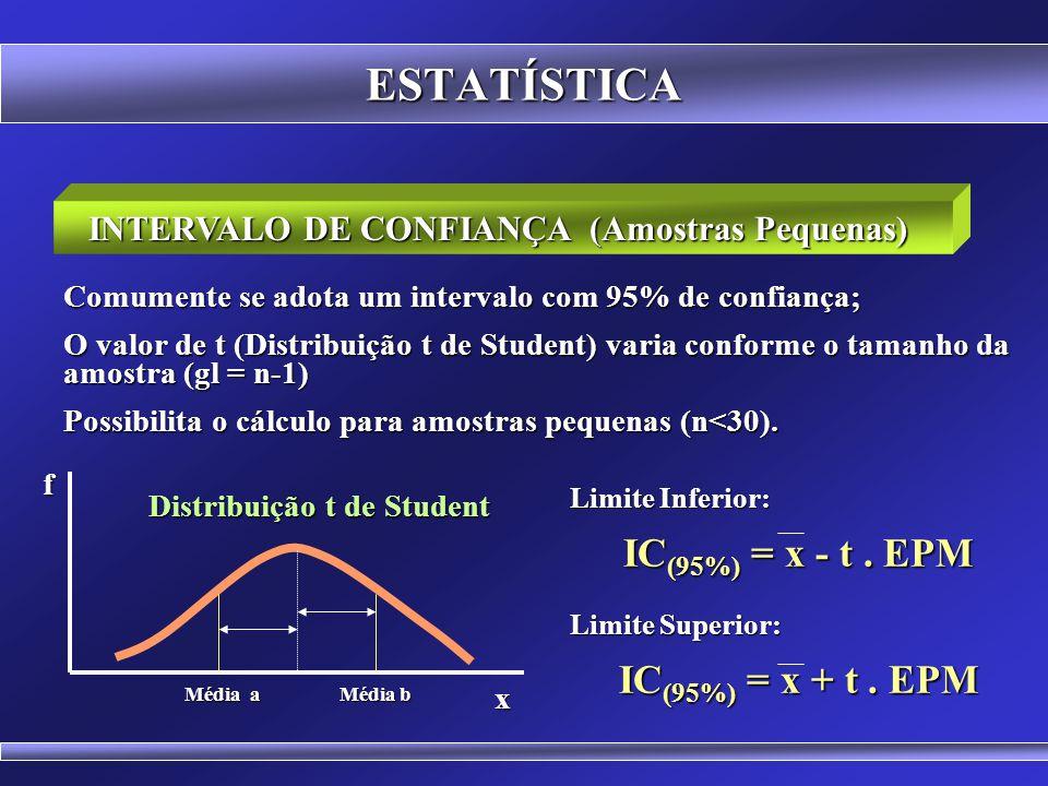 INTERVALO DE CONFIANÇA (Amostras Pequenas) Distribuição t de Student