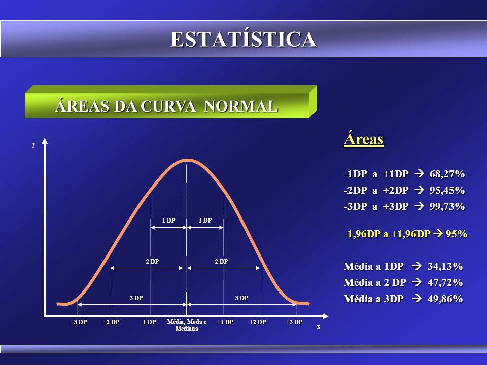 ESTATÍSTICA ÁREAS DA CURVA NORMAL Áreas -1DP a +1DP  68,27%