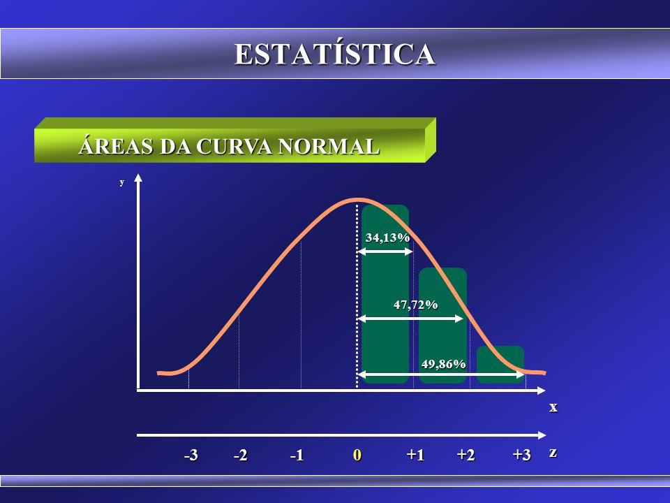 ESTATÍSTICA ÁREAS DA CURVA NORMAL x -1 +1 -2 +2 +3 -3 z 34,13% 47,72%