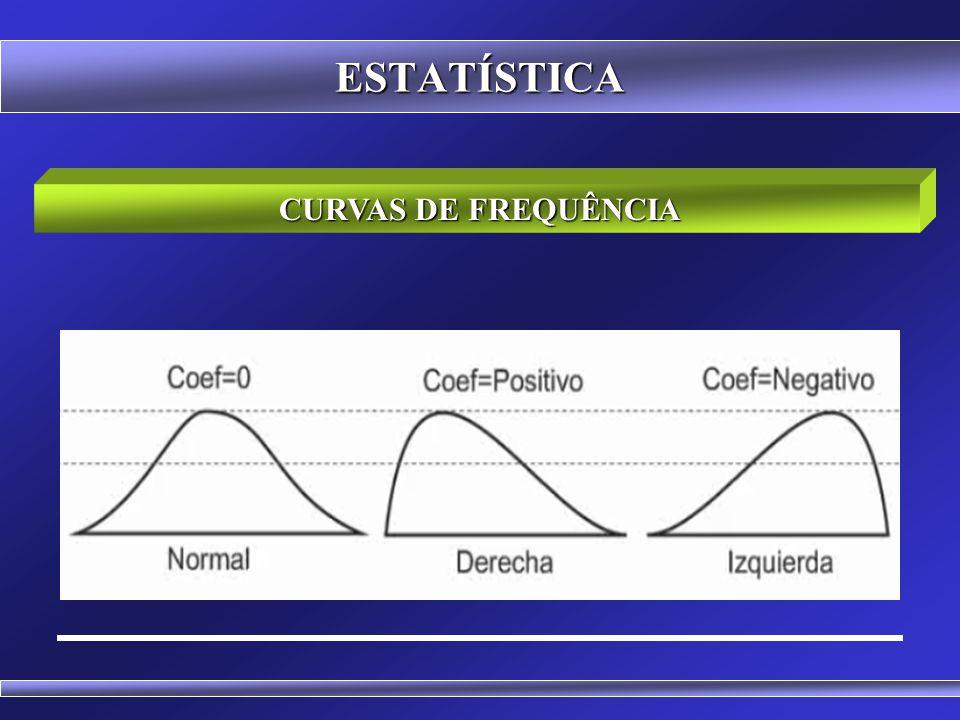 ESTATÍSTICA CURVAS DE FREQUÊNCIA