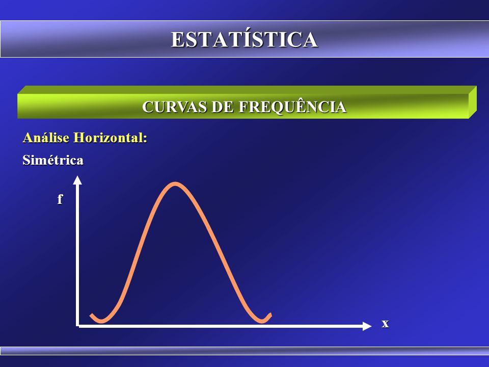 ESTATÍSTICA CURVAS DE FREQUÊNCIA Análise Horizontal: Simétrica f x