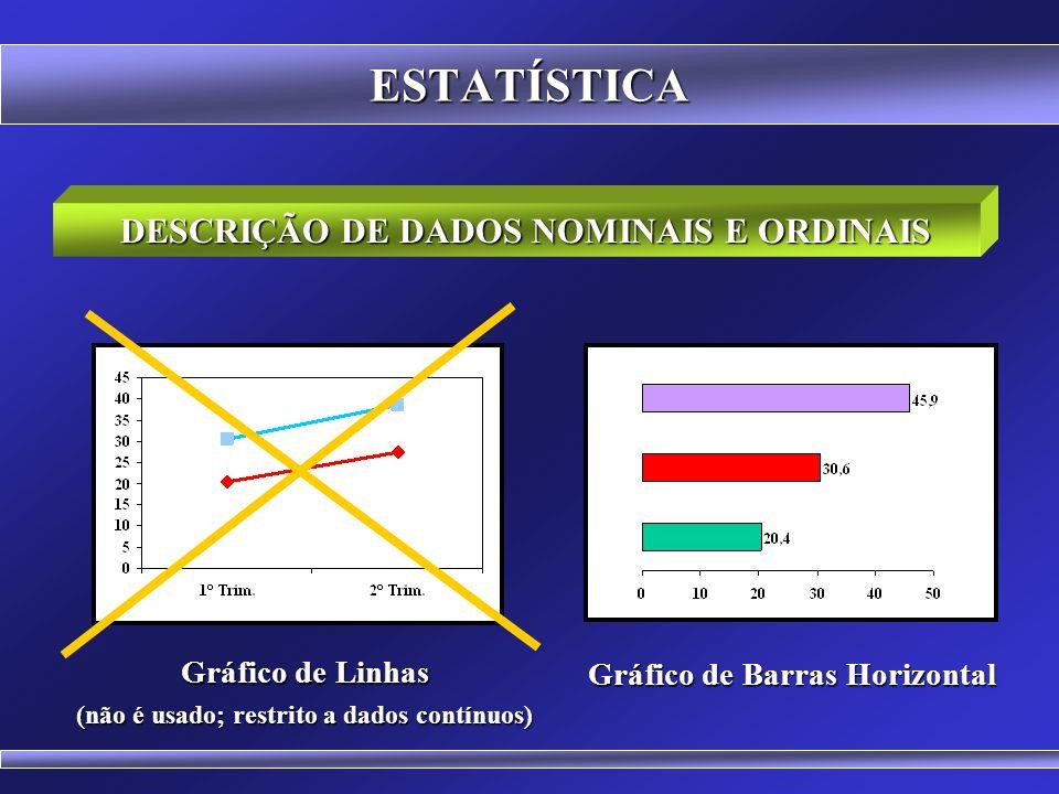 ESTATÍSTICA DESCRIÇÃO DE DADOS NOMINAIS E ORDINAIS Gráfico de Linhas