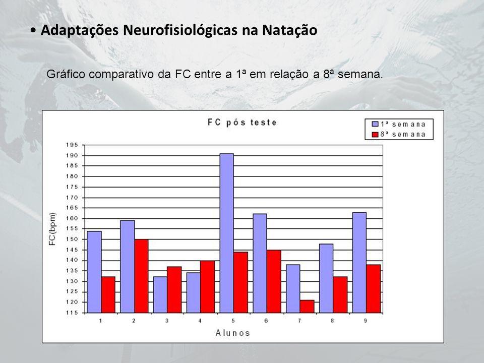Adaptações Neurofisiológicas na Natação