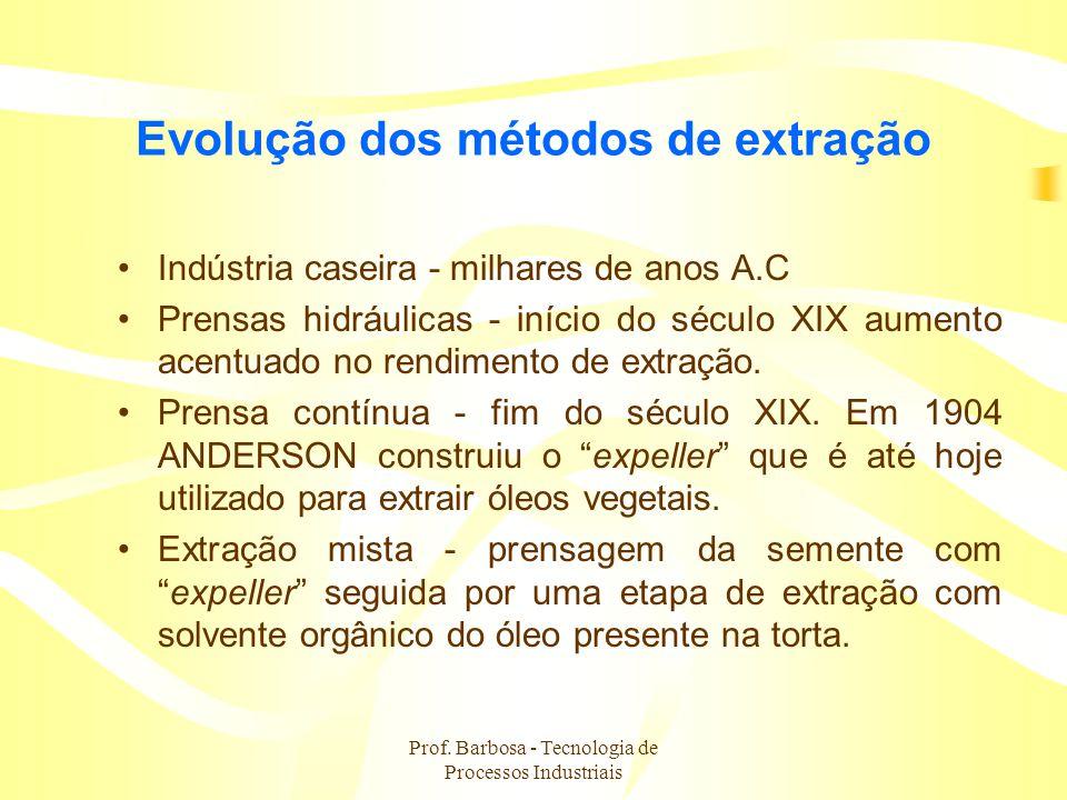 Evolução dos métodos de extração