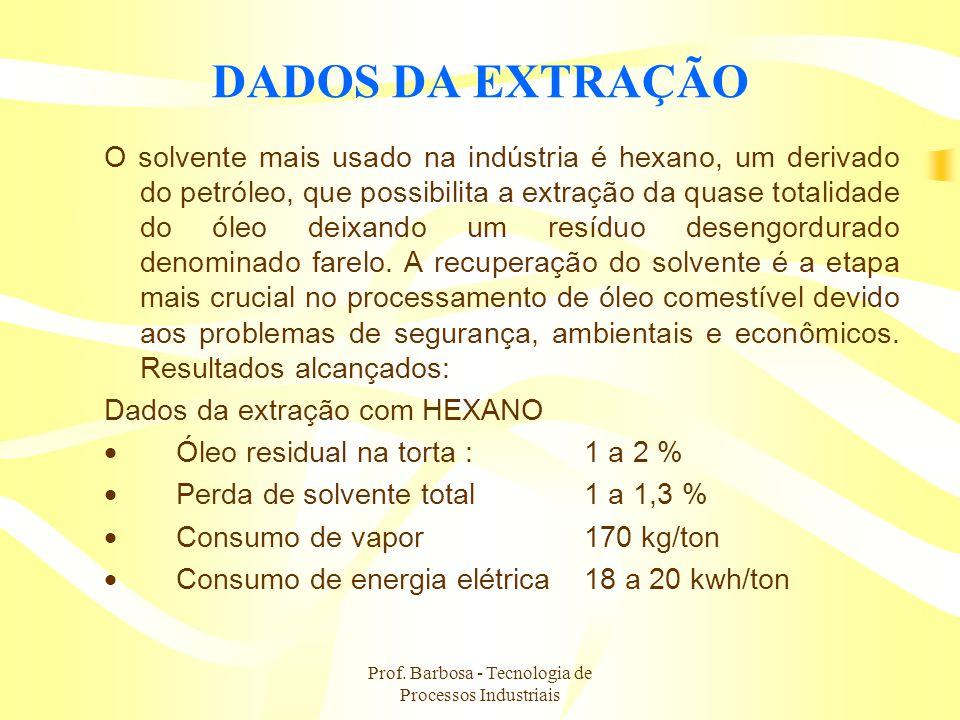 Prof. Barbosa - Tecnologia de Processos Industriais