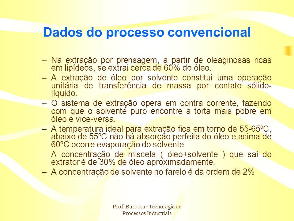 Dados do processo convencional