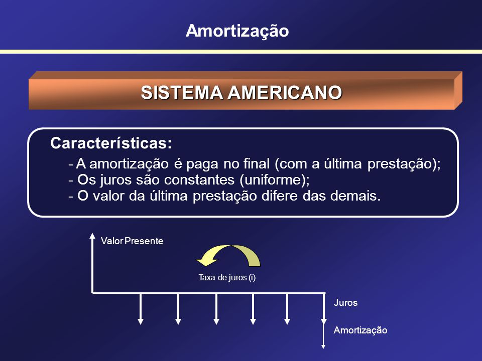 SISTEMA AMERICANO Amortização Características: