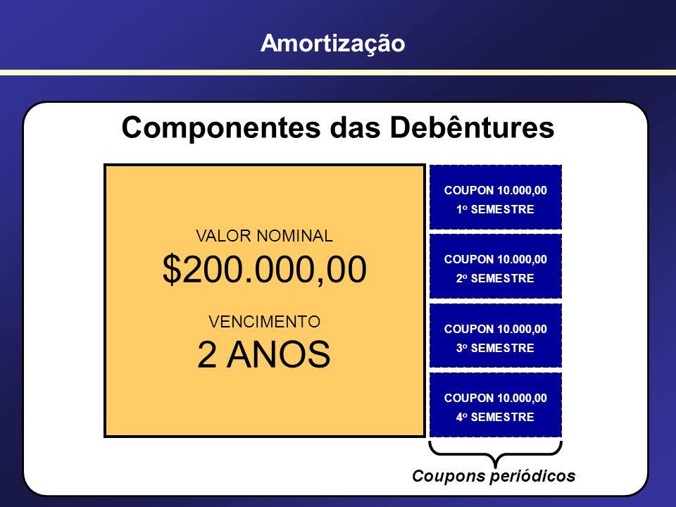 Componentes das Debêntures