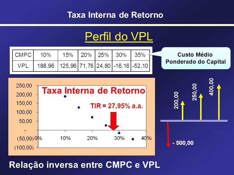 Perfil do VPL Taxa Interna de Retorno Relação inversa entre CMPC e VPL