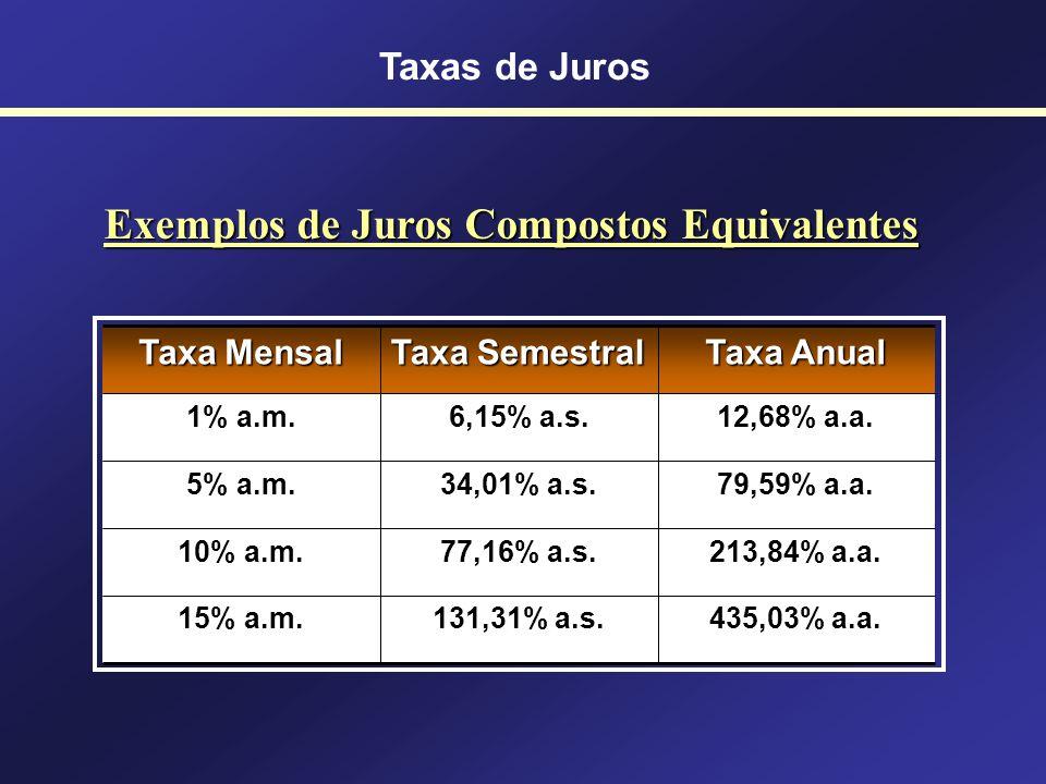 Exemplos de Juros Compostos Equivalentes