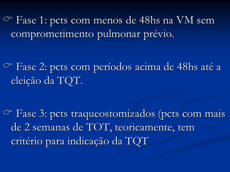  Fase 1: pcts com menos de 48hs na VM sem comprometimento pulmonar prévio.