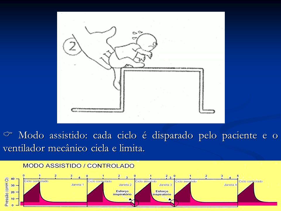  Modo assistido: cada ciclo é disparado pelo paciente e o ventilador mecânico cicla e limita.