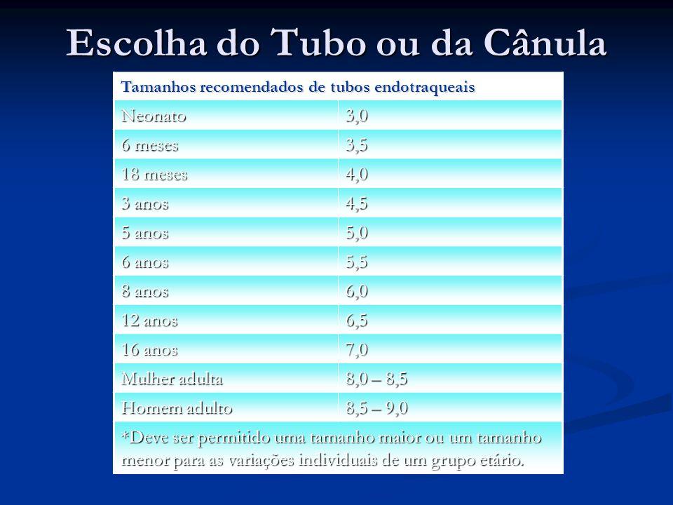 Escolha do Tubo ou da Cânula
