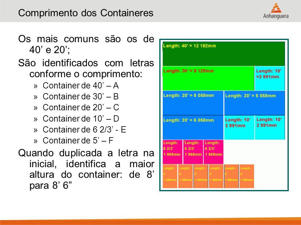 Comprimento dos Containeres