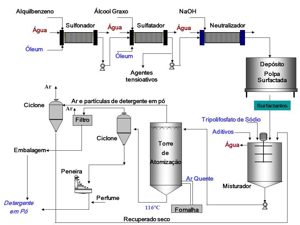 Ar e partículas de detergente em pó Tripolifosfato de Sódio