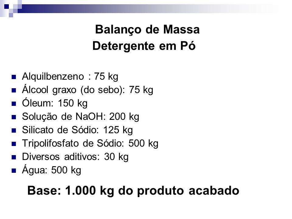 Base: 1.000 kg do produto acabado