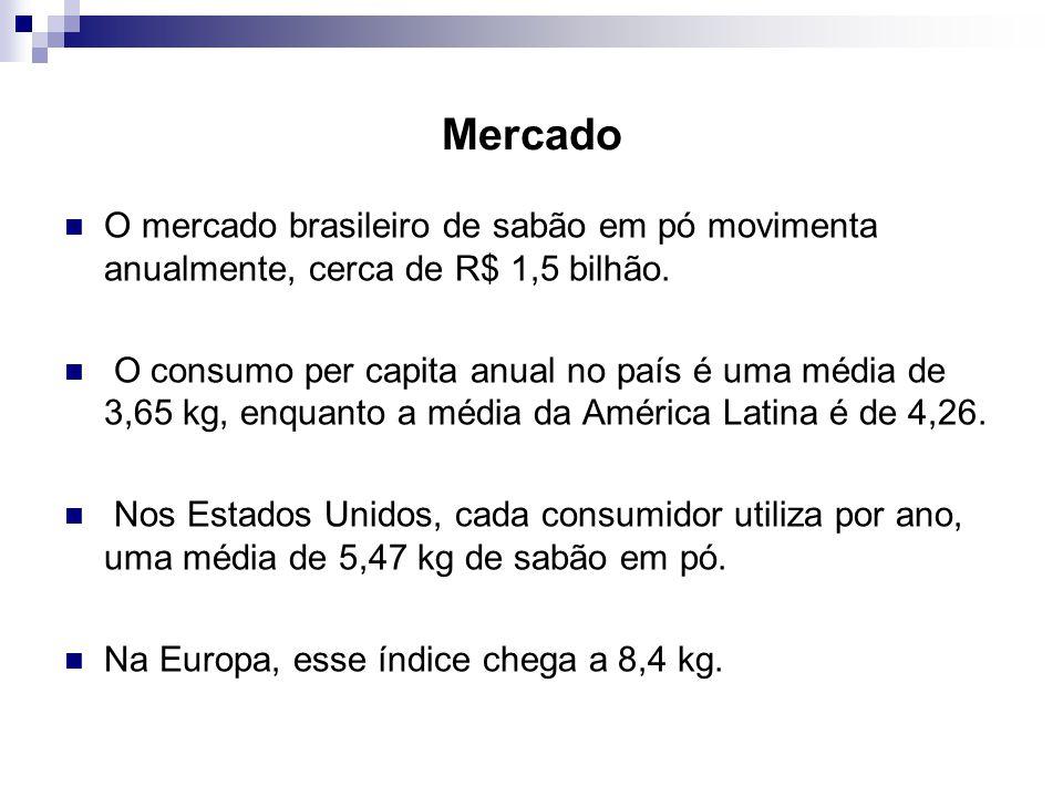 Mercado O mercado brasileiro de sabão em pó movimenta anualmente, cerca de R$ 1,5 bilhão.