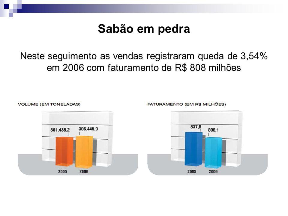 Sabão em pedra Neste seguimento as vendas registraram queda de 3,54% em 2006 com faturamento de R$ 808 milhões