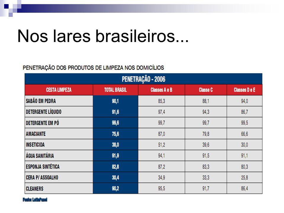 Nos lares brasileiros...