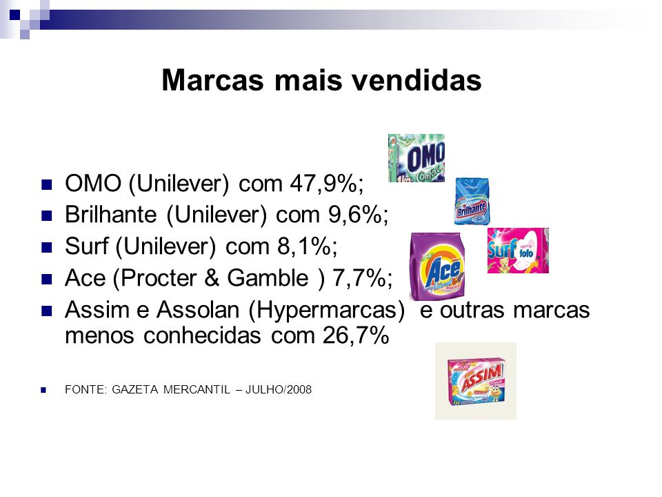 Marcas mais vendidas OMO (Unilever) com 47,9%;