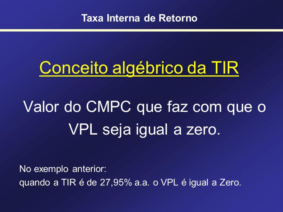 Conceito algébrico da TIR