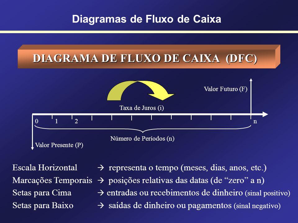 Diagramas de Fluxo de Caixa