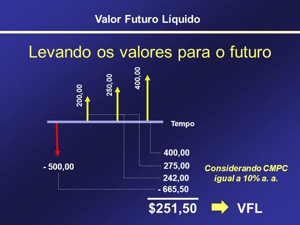 Levando os valores para o futuro