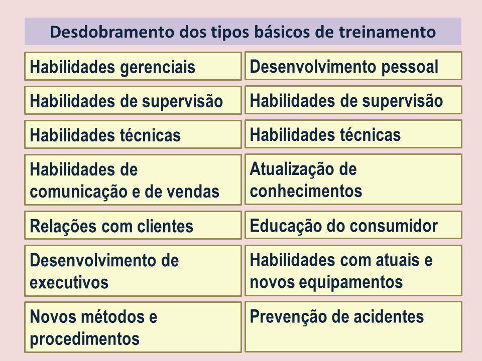 Desdobramento dos tipos básicos de treinamento