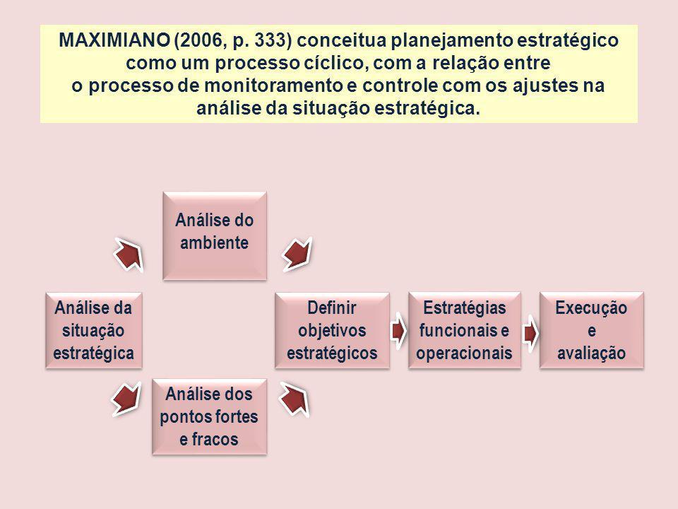 Análise da situação estratégica Definir objetivos estratégicos