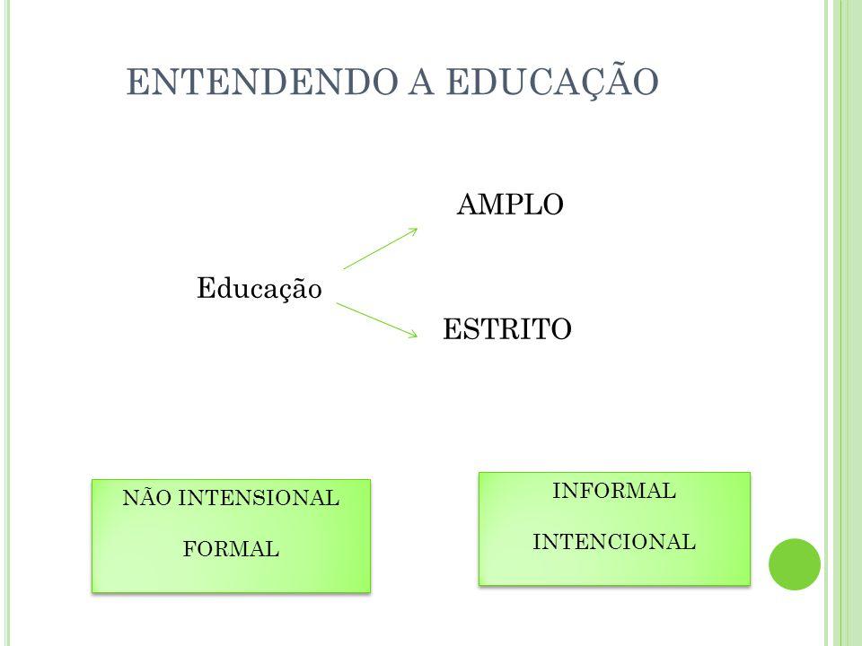 ENTENDENDO A EDUCAÇÃO AMPLO Educação ESTRITO INFORMAL NÃO INTENSIONAL