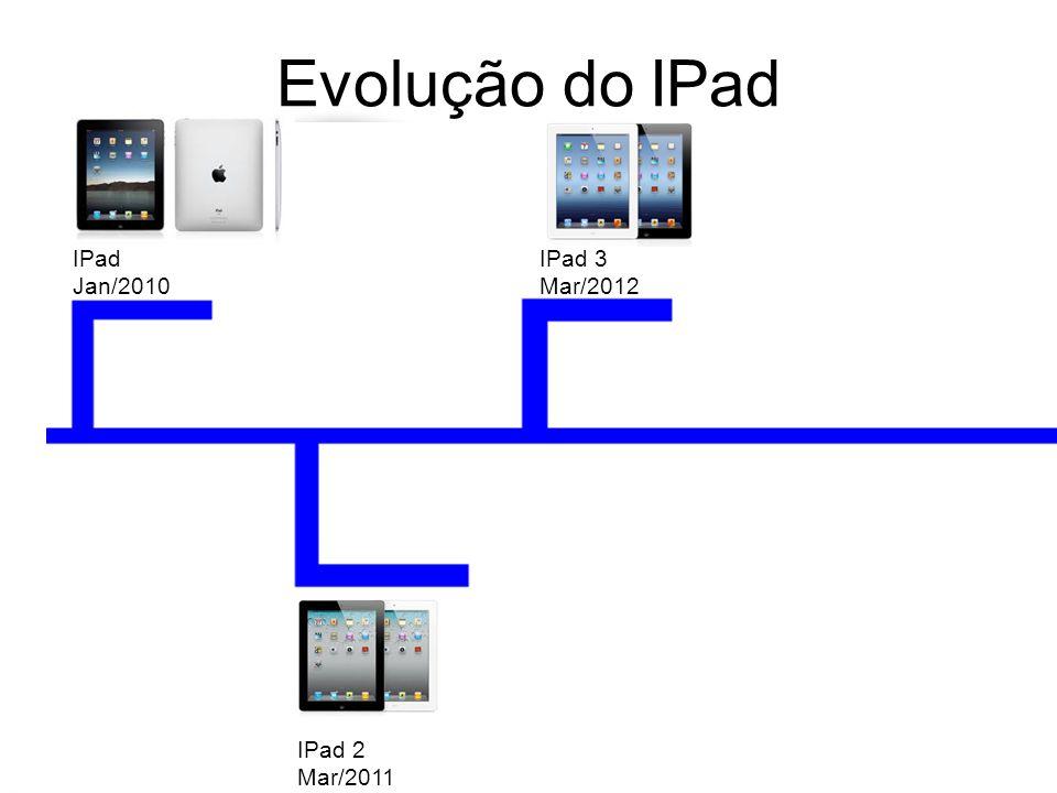 Evolução do IPad IPad Jan/2010 IPad 3 Mar/2012 IPad 2 Mar/2011