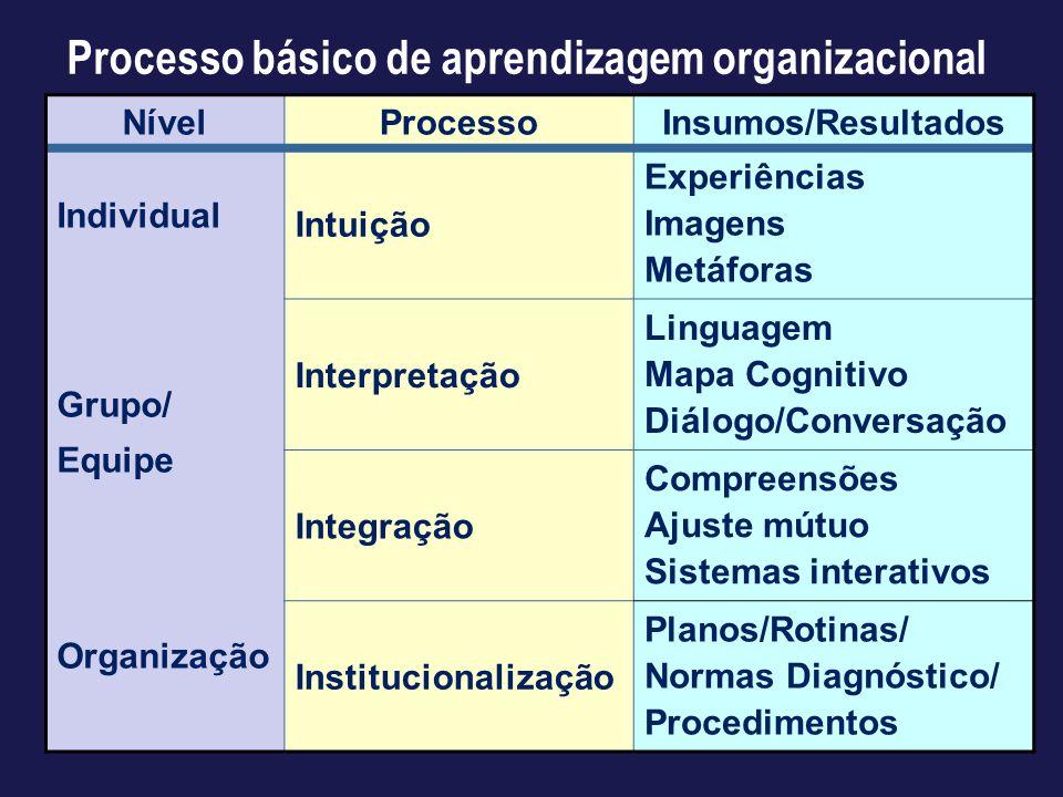 Processo básico de aprendizagem organizacional