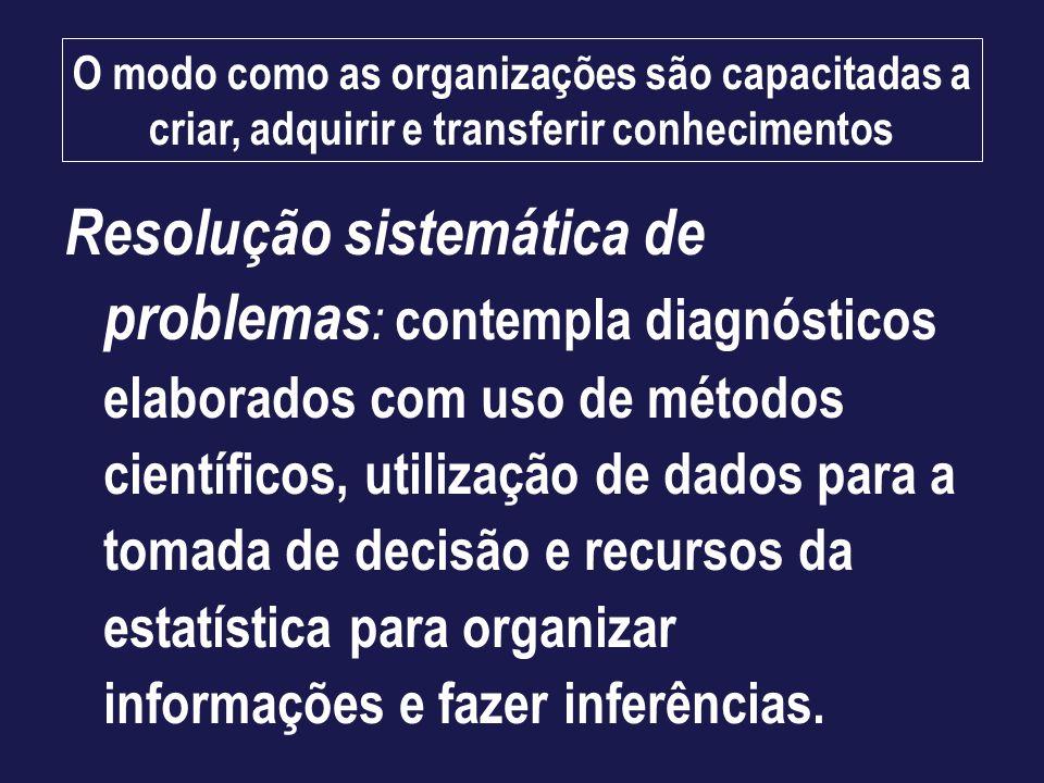 O modo como as organizações são capacitadas a criar, adquirir e transferir conhecimentos