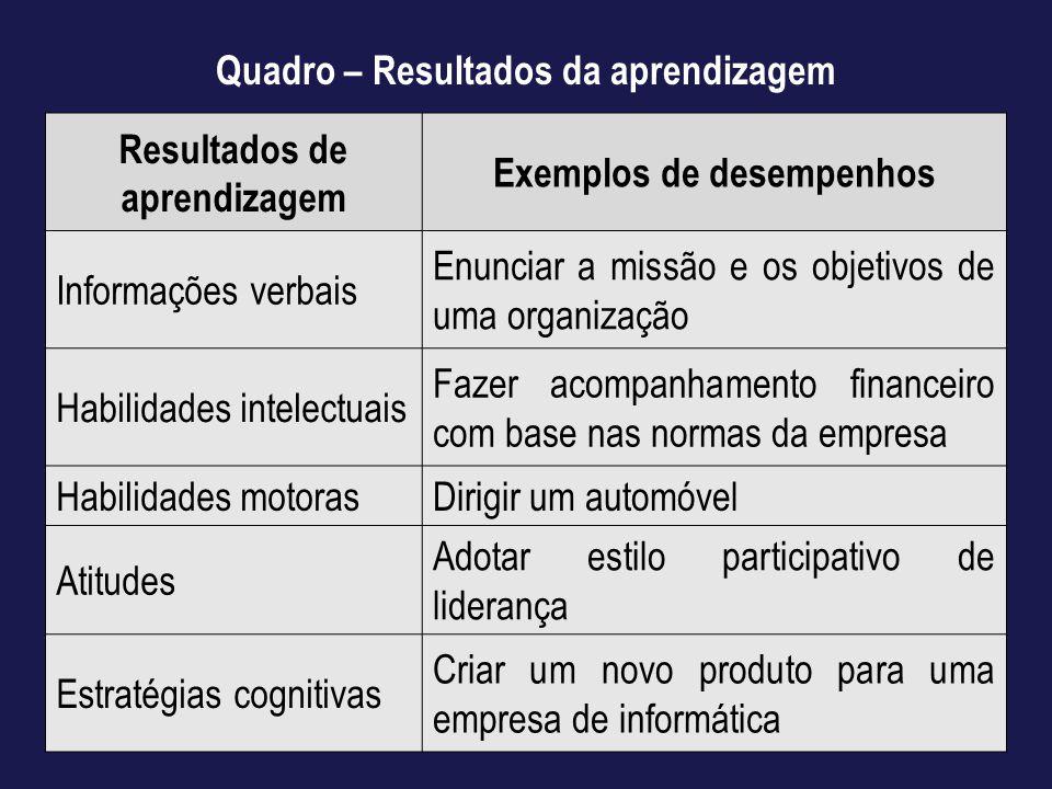 Quadro – Resultados da aprendizagem Resultados de aprendizagem