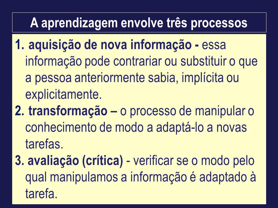 A aprendizagem envolve três processos
