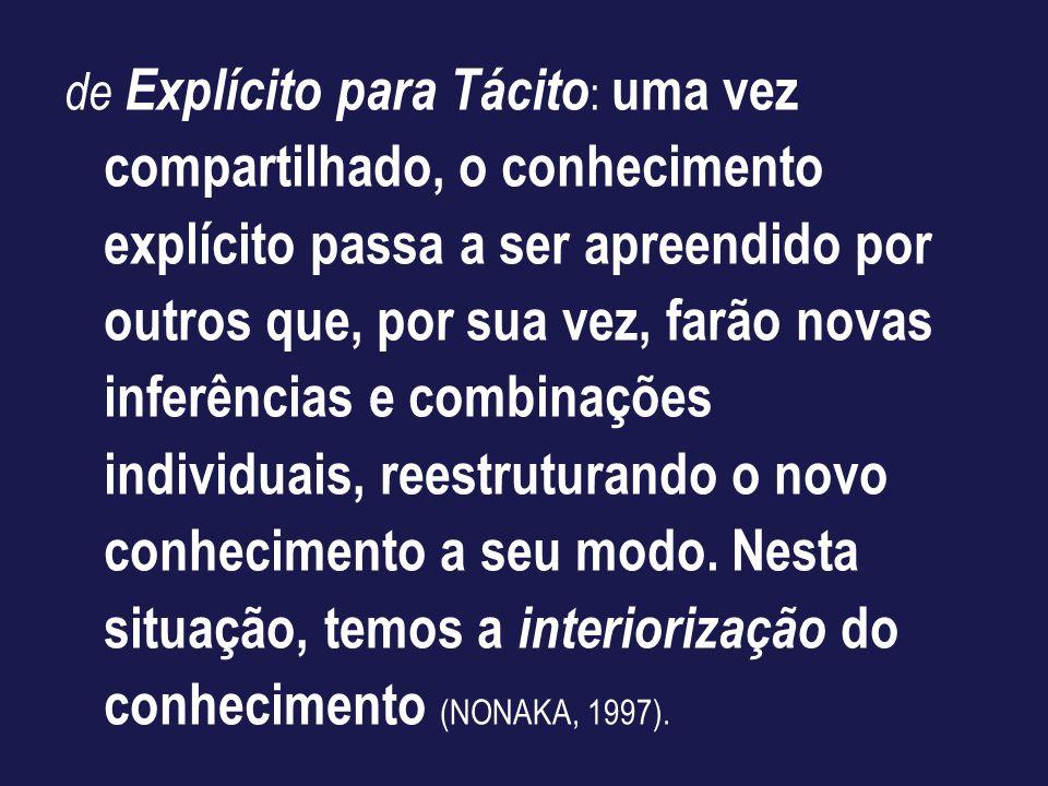 de Explícito para Tácito: uma vez compartilhado, o conhecimento explícito passa a ser apreendido por outros que, por sua vez, farão novas inferências e combinações individuais, reestruturando o novo conhecimento a seu modo.