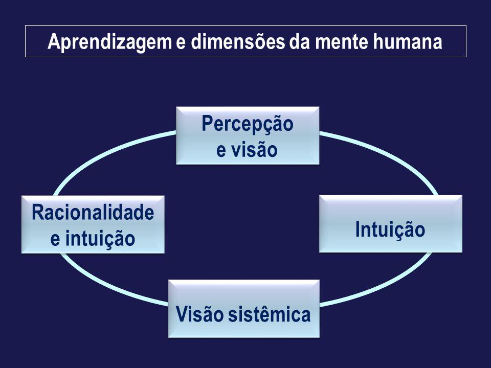 Aprendizagem e dimensões da mente humana Racionalidade e intuição